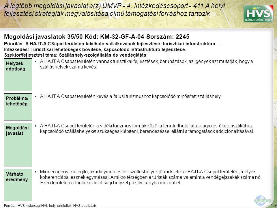 139 Forrás:HVS kistérségi HVI, helyi érintettek, HVS adatbázis Megoldási javaslatok 35/50 Kód: KM-32-GF-A-04 Sorszám: 2245 A legtöbb megoldási javaslat a(z) ÚMVP - 4.