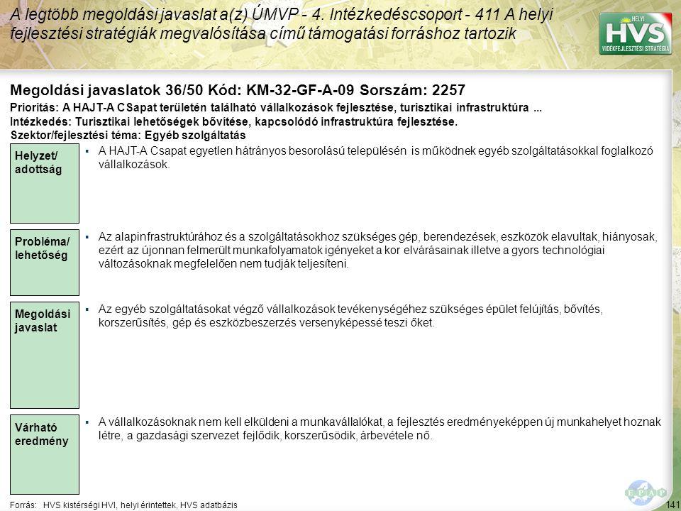 141 Forrás:HVS kistérségi HVI, helyi érintettek, HVS adatbázis Megoldási javaslatok 36/50 Kód: KM-32-GF-A-09 Sorszám: 2257 A legtöbb megoldási javaslat a(z) ÚMVP - 4.