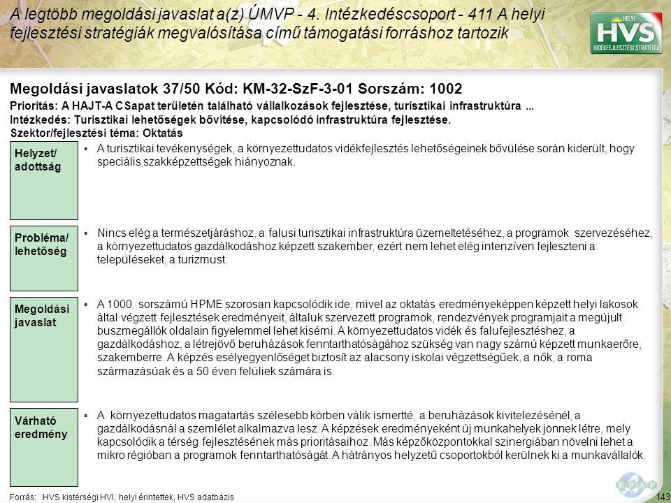 143 Forrás:HVS kistérségi HVI, helyi érintettek, HVS adatbázis Megoldási javaslatok 37/50 Kód: KM-32-SzF-3-01 Sorszám: 1002 A legtöbb megoldási javaslat a(z) ÚMVP - 4.