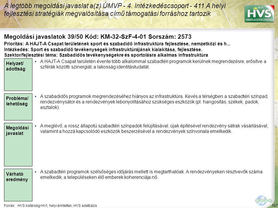 147 Forrás:HVS kistérségi HVI, helyi érintettek, HVS adatbázis Megoldási javaslatok 39/50 Kód: KM-32-SzF-4-01 Sorszám: 2573 A legtöbb megoldási javaslat a(z) ÚMVP - 4.
