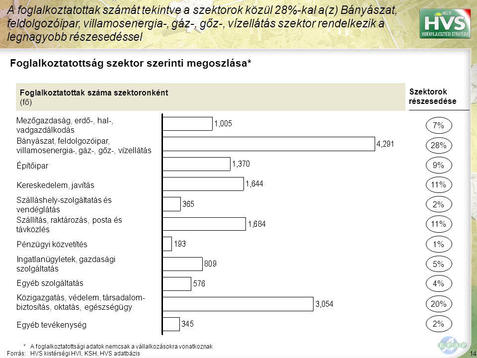 14 Foglalkoztatottság szektor szerinti megoszlása* A foglalkoztatottak számát tekintve a szektorok közül 28%-kal a(z) Bányászat, feldolgozóipar, villamosenergia-, gáz-, gőz-, vízellátás szektor rendelkezik a legnagyobb részesedéssel *A foglalkoztatottsági adatok nemcsak a vállalkozásokra vonatkoznak Forrás:HVS kistérségi HVI, KSH, HVS adatbázis Foglalkoztatottak száma szektoronként (fő) Mezőgazdaság, erdő-, hal-, vadgazdálkodás Bányászat, feldolgozóipar, villamosenergia-, gáz-, gőz-, vízellátás Építőipar Kereskedelem, javítás Szálláshely-szolgáltatás és vendéglátás Szállítás, raktározás, posta és távközlés Pénzügyi közvetítés Ingatlanügyletek, gazdasági szolgáltatás Egyéb szolgáltatás Közigazgatás, védelem, társadalom- biztosítás, oktatás, egészségügy Szektorok részesedése 7% 28% 11% 2% 11% 5% 4% 20% 9% 1% Egyéb tevékenység 2%