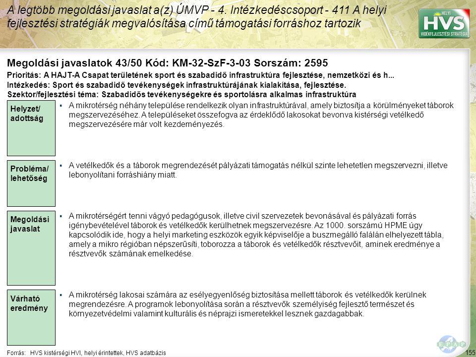155 Forrás:HVS kistérségi HVI, helyi érintettek, HVS adatbázis Megoldási javaslatok 43/50 Kód: KM-32-SzF-3-03 Sorszám: 2595 A legtöbb megoldási javaslat a(z) ÚMVP - 4.