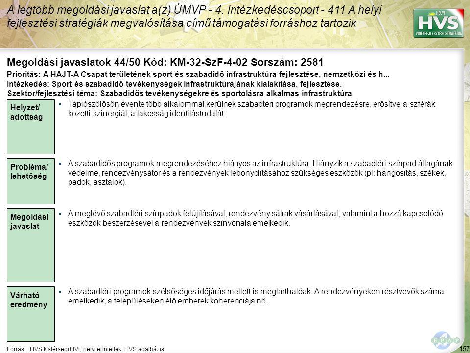 157 Forrás:HVS kistérségi HVI, helyi érintettek, HVS adatbázis Megoldási javaslatok 44/50 Kód: KM-32-SzF-4-02 Sorszám: 2581 A legtöbb megoldási javaslat a(z) ÚMVP - 4.