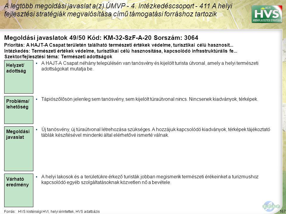 167 Forrás:HVS kistérségi HVI, helyi érintettek, HVS adatbázis Megoldási javaslatok 49/50 Kód: KM-32-SzF-A-20 Sorszám: 3064 A legtöbb megoldási javaslat a(z) ÚMVP - 4.