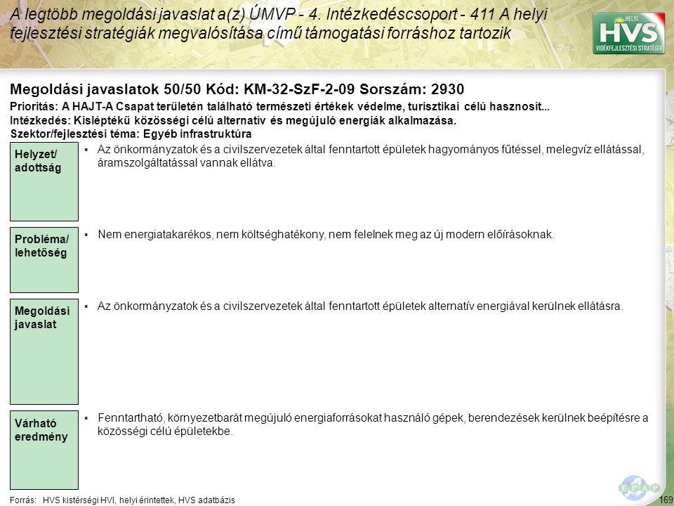 169 Forrás:HVS kistérségi HVI, helyi érintettek, HVS adatbázis Megoldási javaslatok 50/50 Kód: KM-32-SzF-2-09 Sorszám: 2930 A legtöbb megoldási javaslat a(z) ÚMVP - 4.