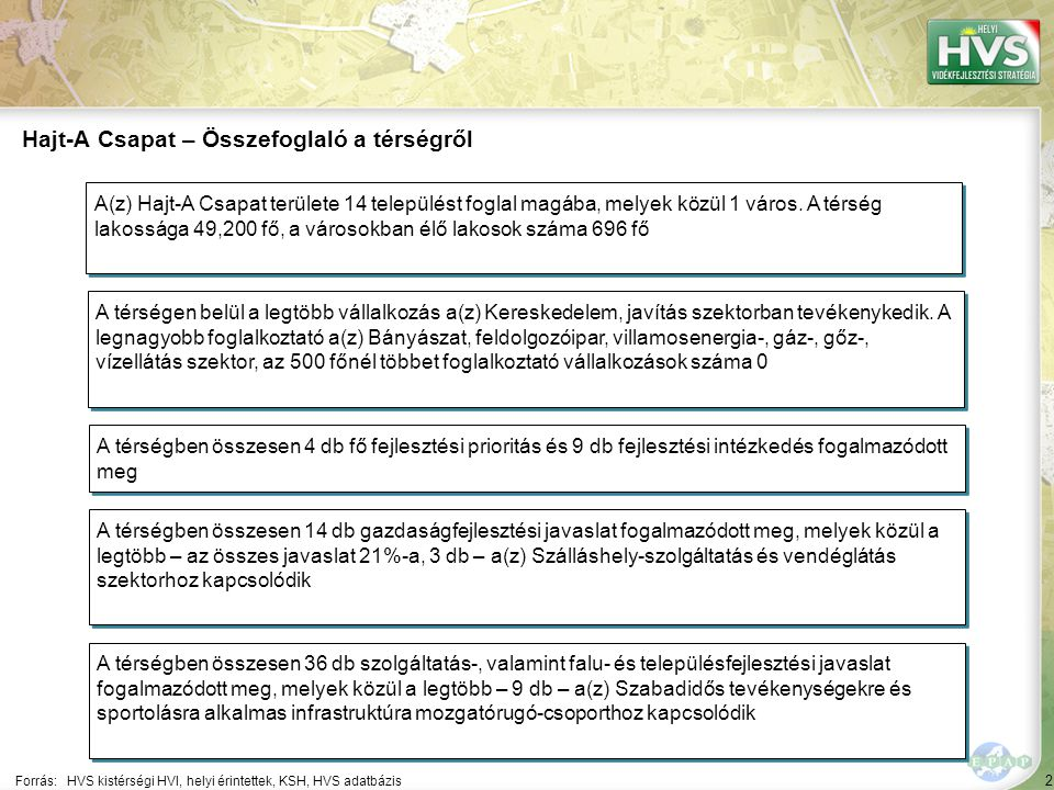 """53 A 10 legfontosabb gazdaságfejlesztési megoldási javaslat 5/10 Forrás:HVS kistérségi HVI, helyi érintettek, HVS adatbázis Szektor ▪""""Egyéb tevékenység A 10 legfontosabb gazdaságfejlesztési megoldási javaslatból a legtöbb – 3 db – a(z) Szálláshely-szolgáltatás és vendéglátás szektorhoz kapcsolódik 5 ▪""""A tevékenységükhöz szükséges épületek felújításával, új gépek, berendezések beszerzésével, versenyképesebbé válhatnak. Megoldási javaslat Megoldási javaslat várható eredménye ▪""""A vállalkozások infrastruktúrája, gépei, eszközei megújulnak, versenyképesebbé válnak, ezáltal új munkahelyeket tudnak biztosítani."""