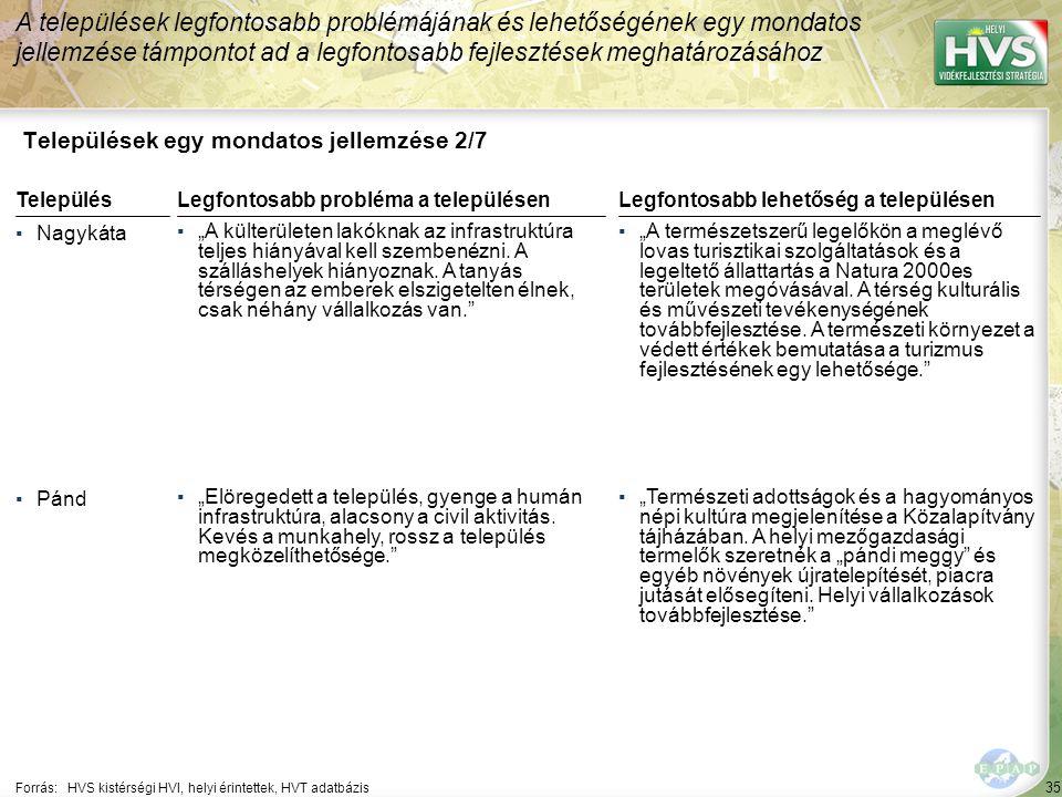 """35 Települések egy mondatos jellemzése 2/7 A települések legfontosabb problémájának és lehetőségének egy mondatos jellemzése támpontot ad a legfontosabb fejlesztések meghatározásához Forrás:HVS kistérségi HVI, helyi érintettek, HVT adatbázis TelepülésLegfontosabb probléma a településen ▪Nagykáta ▪""""A külterületen lakóknak az infrastruktúra teljes hiányával kell szembenézni."""