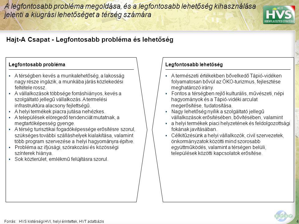 4 Hajt-A Csapat - Legfontosabb probléma és lehetőség A legfontosabb probléma megoldása, és a legfontosabb lehetőség kihasználása jelenti a kiugrási lehetőséget a térség számára Forrás:HVS kistérségi HVI, helyi érintettek, HVT adatbázis Legfontosabb problémaLegfontosabb lehetőség ▪A térségben kevés a munkalehetőség, a lakosság nagy része ingázik, a munkába járás közlekedési feltétele rossz.