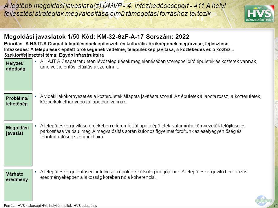 71 Forrás:HVS kistérségi HVI, helyi érintettek, HVS adatbázis Megoldási javaslatok 1/50 Kód: KM-32-SzF-A-17 Sorszám: 2922 A legtöbb megoldási javaslat a(z) ÚMVP - 4.