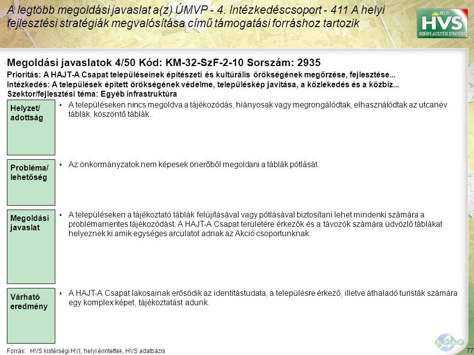 77 Forrás:HVS kistérségi HVI, helyi érintettek, HVS adatbázis Megoldási javaslatok 4/50 Kód: KM-32-SzF-2-10 Sorszám: 2935 A legtöbb megoldási javaslat a(z) ÚMVP - 4.