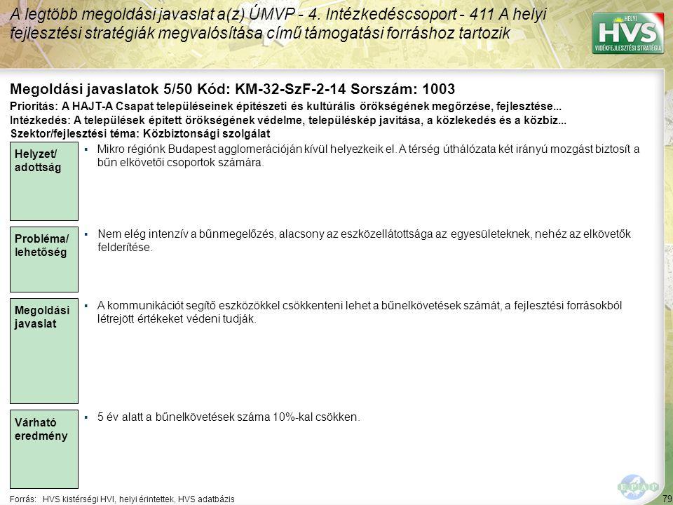 79 Forrás:HVS kistérségi HVI, helyi érintettek, HVS adatbázis Megoldási javaslatok 5/50 Kód: KM-32-SzF-2-14 Sorszám: 1003 A legtöbb megoldási javaslat a(z) ÚMVP - 4.