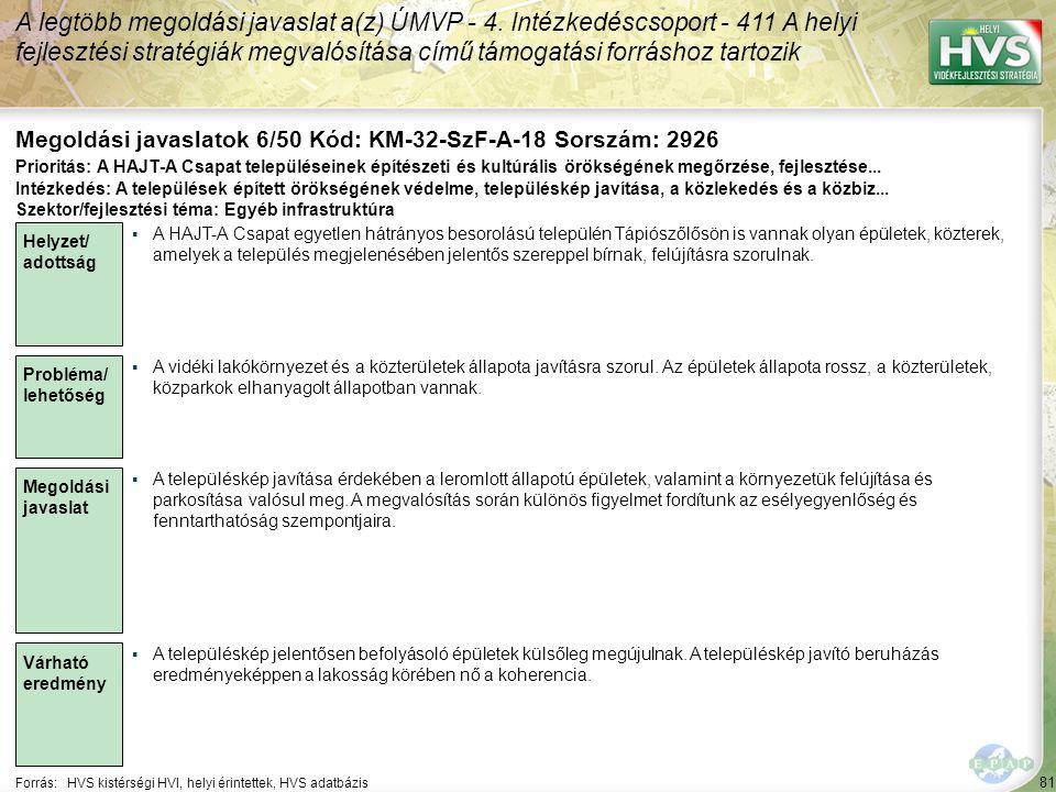 81 Forrás:HVS kistérségi HVI, helyi érintettek, HVS adatbázis Megoldási javaslatok 6/50 Kód: KM-32-SzF-A-18 Sorszám: 2926 A legtöbb megoldási javaslat a(z) ÚMVP - 4.