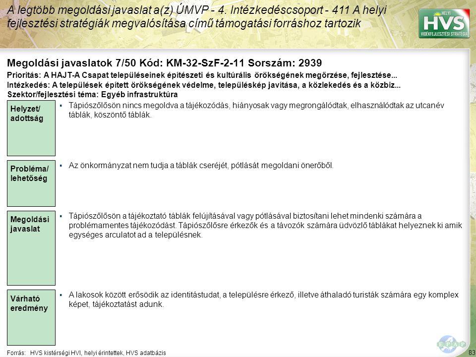 83 Forrás:HVS kistérségi HVI, helyi érintettek, HVS adatbázis Megoldási javaslatok 7/50 Kód: KM-32-SzF-2-11 Sorszám: 2939 A legtöbb megoldási javaslat a(z) ÚMVP - 4.