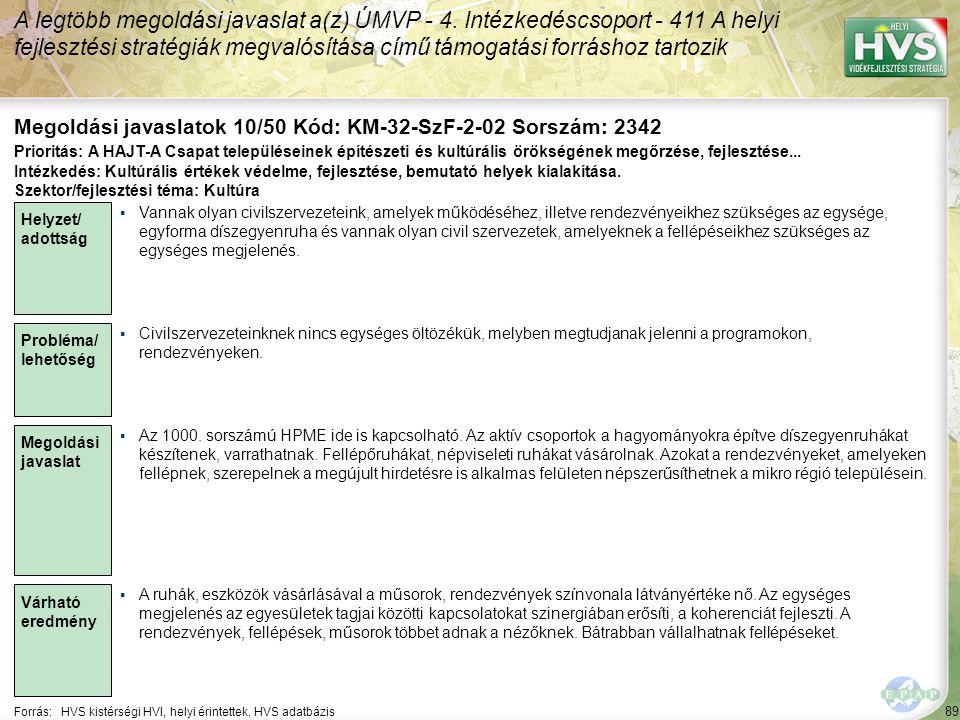 89 Forrás:HVS kistérségi HVI, helyi érintettek, HVS adatbázis Megoldási javaslatok 10/50 Kód: KM-32-SzF-2-02 Sorszám: 2342 A legtöbb megoldási javaslat a(z) ÚMVP - 4.
