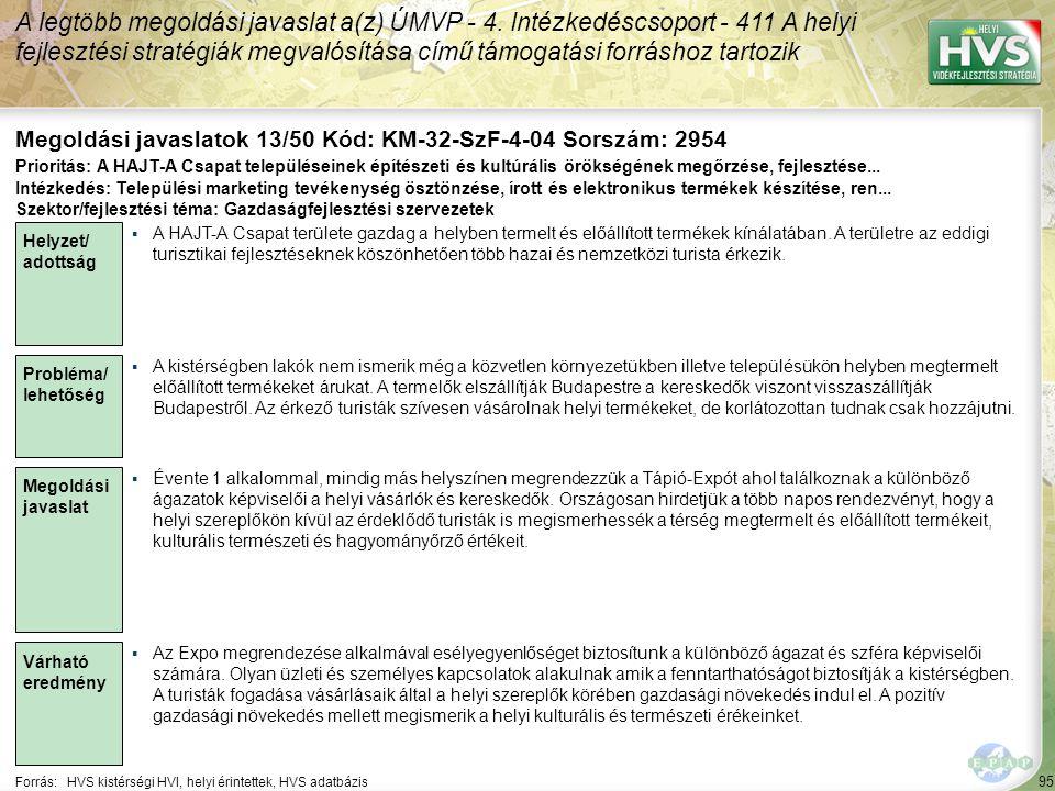 95 Forrás:HVS kistérségi HVI, helyi érintettek, HVS adatbázis Megoldási javaslatok 13/50 Kód: KM-32-SzF-4-04 Sorszám: 2954 A legtöbb megoldási javaslat a(z) ÚMVP - 4.