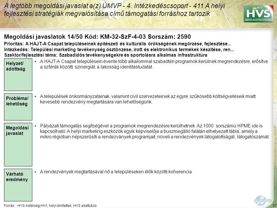 97 Forrás:HVS kistérségi HVI, helyi érintettek, HVS adatbázis Megoldási javaslatok 14/50 Kód: KM-32-SzF-4-03 Sorszám: 2590 A legtöbb megoldási javaslat a(z) ÚMVP - 4.