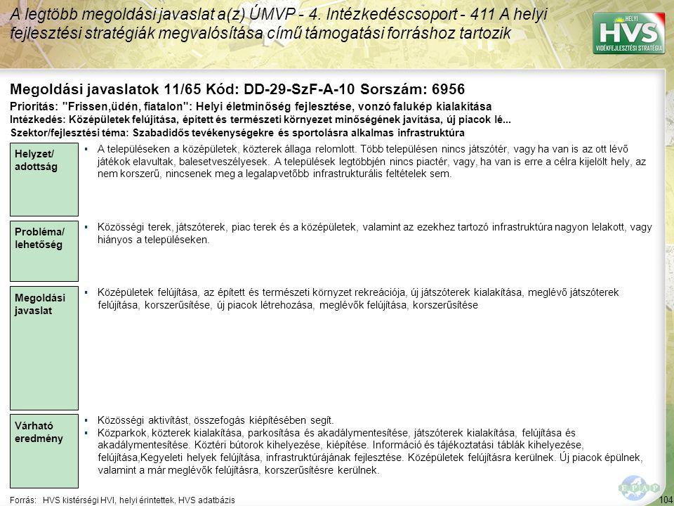 104 Forrás:HVS kistérségi HVI, helyi érintettek, HVS adatbázis Megoldási javaslatok 11/65 Kód: DD-29-SzF-A-10 Sorszám: 6956 A legtöbb megoldási javaslat a(z) ÚMVP - 4.