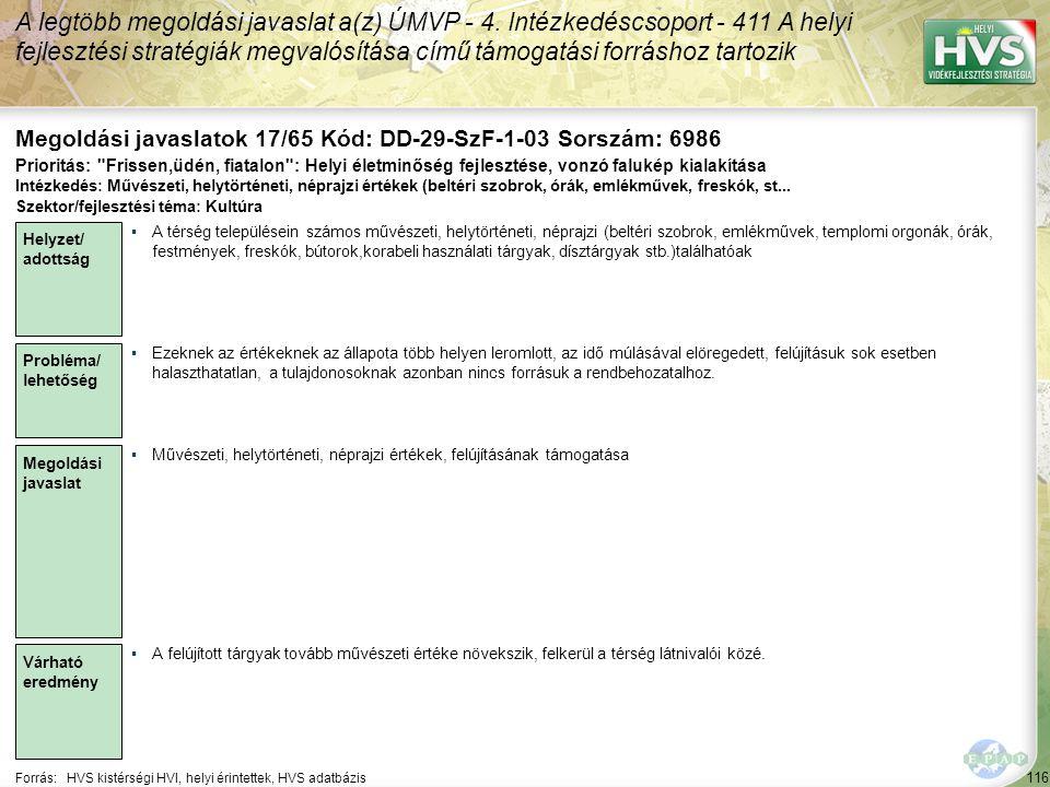 116 Forrás:HVS kistérségi HVI, helyi érintettek, HVS adatbázis Megoldási javaslatok 17/65 Kód: DD-29-SzF-1-03 Sorszám: 6986 A legtöbb megoldási javaslat a(z) ÚMVP - 4.