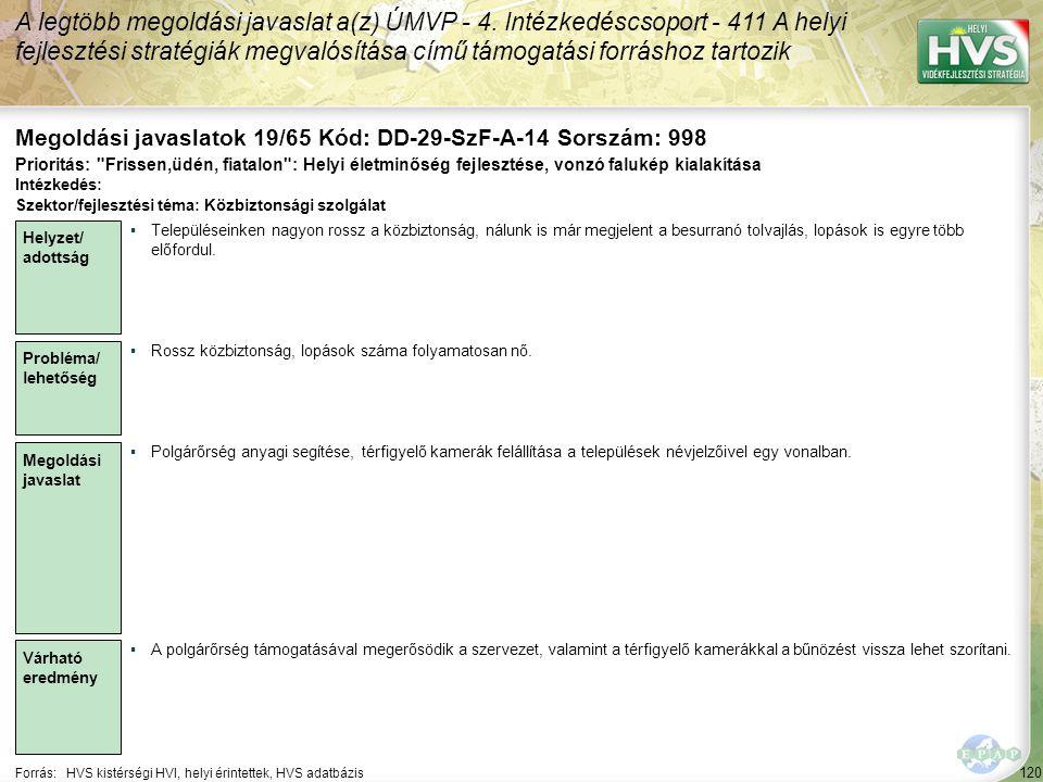 120 Forrás:HVS kistérségi HVI, helyi érintettek, HVS adatbázis Megoldási javaslatok 19/65 Kód: DD-29-SzF-A-14 Sorszám: 998 A legtöbb megoldási javaslat a(z) ÚMVP - 4.