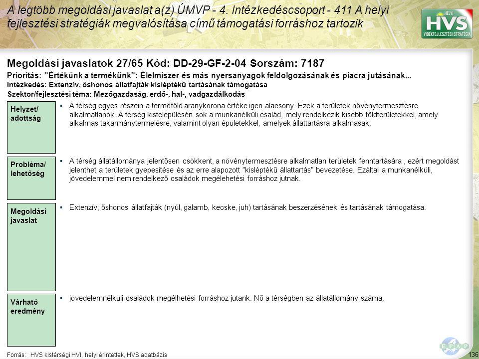 136 Forrás:HVS kistérségi HVI, helyi érintettek, HVS adatbázis Megoldási javaslatok 27/65 Kód: DD-29-GF-2-04 Sorszám: 7187 A legtöbb megoldási javaslat a(z) ÚMVP - 4.