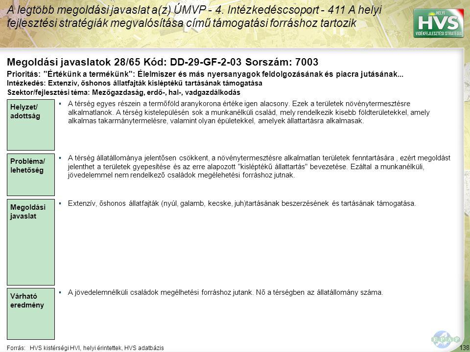 138 Forrás:HVS kistérségi HVI, helyi érintettek, HVS adatbázis Megoldási javaslatok 28/65 Kód: DD-29-GF-2-03 Sorszám: 7003 A legtöbb megoldási javaslat a(z) ÚMVP - 4.