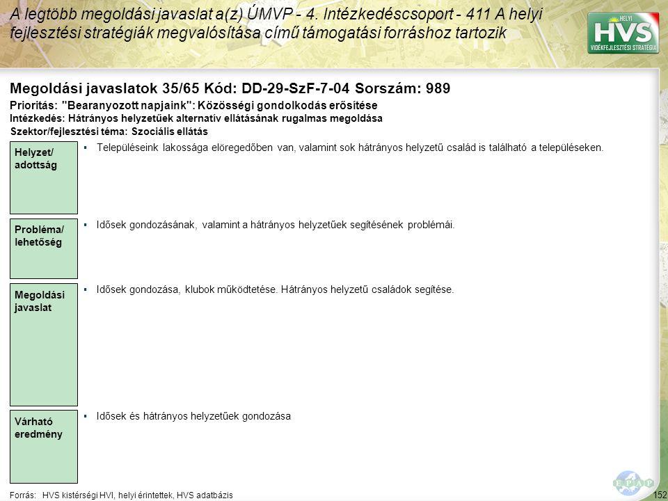 152 Forrás:HVS kistérségi HVI, helyi érintettek, HVS adatbázis Megoldási javaslatok 35/65 Kód: DD-29-SzF-7-04 Sorszám: 989 A legtöbb megoldási javaslat a(z) ÚMVP - 4.