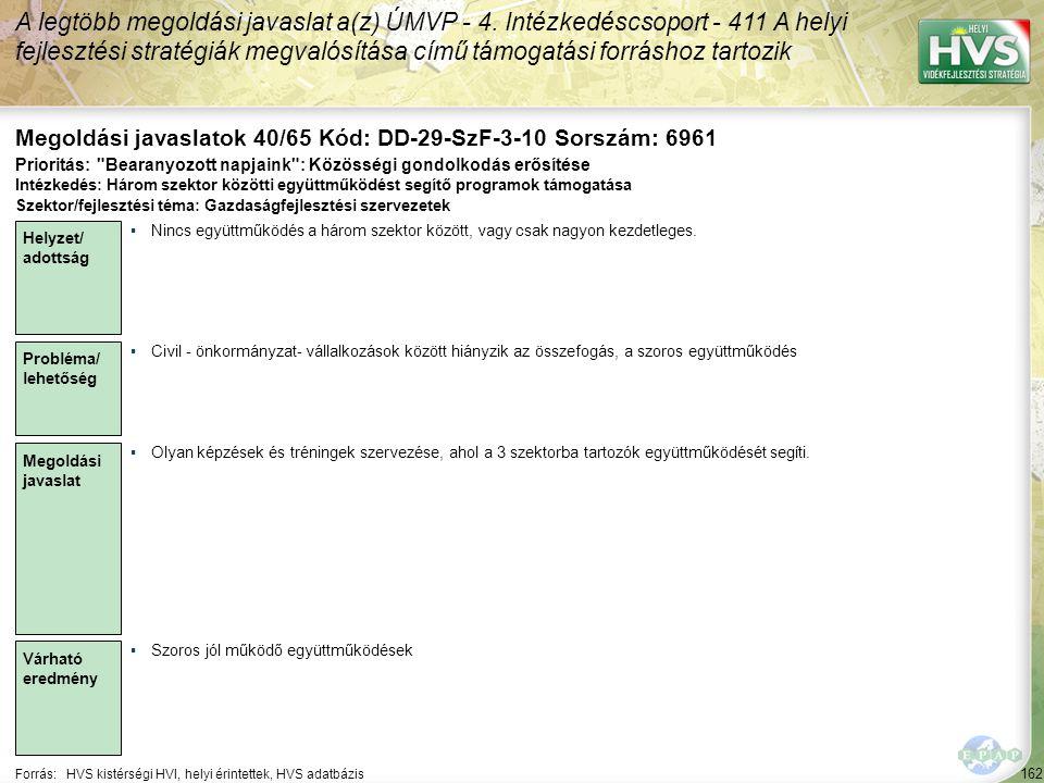 162 Forrás:HVS kistérségi HVI, helyi érintettek, HVS adatbázis Megoldási javaslatok 40/65 Kód: DD-29-SzF-3-10 Sorszám: 6961 A legtöbb megoldási javaslat a(z) ÚMVP - 4.