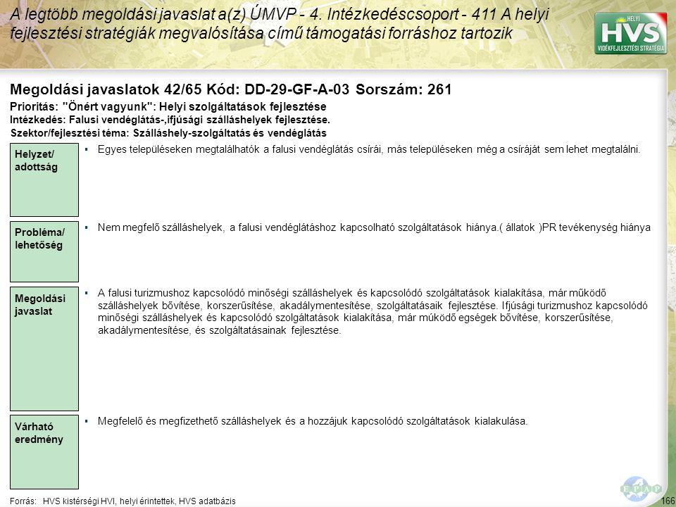 166 Forrás:HVS kistérségi HVI, helyi érintettek, HVS adatbázis Megoldási javaslatok 42/65 Kód: DD-29-GF-A-03 Sorszám: 261 A legtöbb megoldási javaslat a(z) ÚMVP - 4.