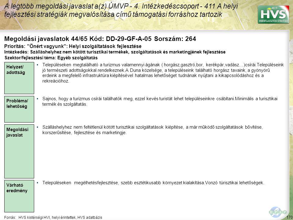 170 Forrás:HVS kistérségi HVI, helyi érintettek, HVS adatbázis Megoldási javaslatok 44/65 Kód: DD-29-GF-A-05 Sorszám: 264 A legtöbb megoldási javaslat a(z) ÚMVP - 4.