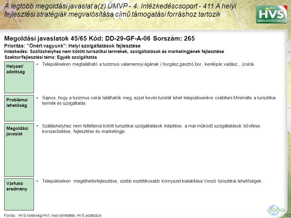 172 Forrás:HVS kistérségi HVI, helyi érintettek, HVS adatbázis Megoldási javaslatok 45/65 Kód: DD-29-GF-A-06 Sorszám: 265 A legtöbb megoldási javaslat a(z) ÚMVP - 4.