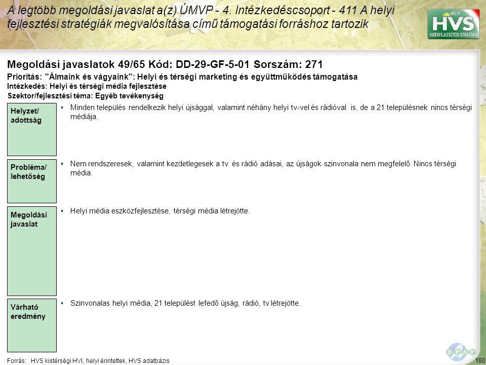 180 Forrás:HVS kistérségi HVI, helyi érintettek, HVS adatbázis Megoldási javaslatok 49/65 Kód: DD-29-GF-5-01 Sorszám: 271 A legtöbb megoldási javaslat a(z) ÚMVP - 4.