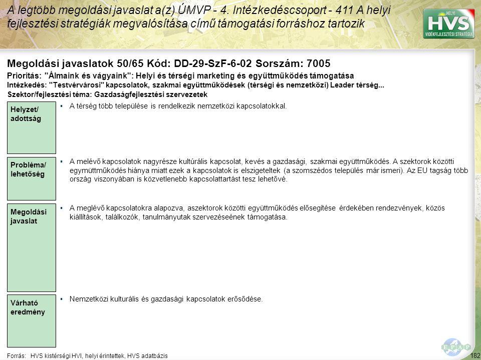 182 Forrás:HVS kistérségi HVI, helyi érintettek, HVS adatbázis Megoldási javaslatok 50/65 Kód: DD-29-SzF-6-02 Sorszám: 7005 A legtöbb megoldási javaslat a(z) ÚMVP - 4.