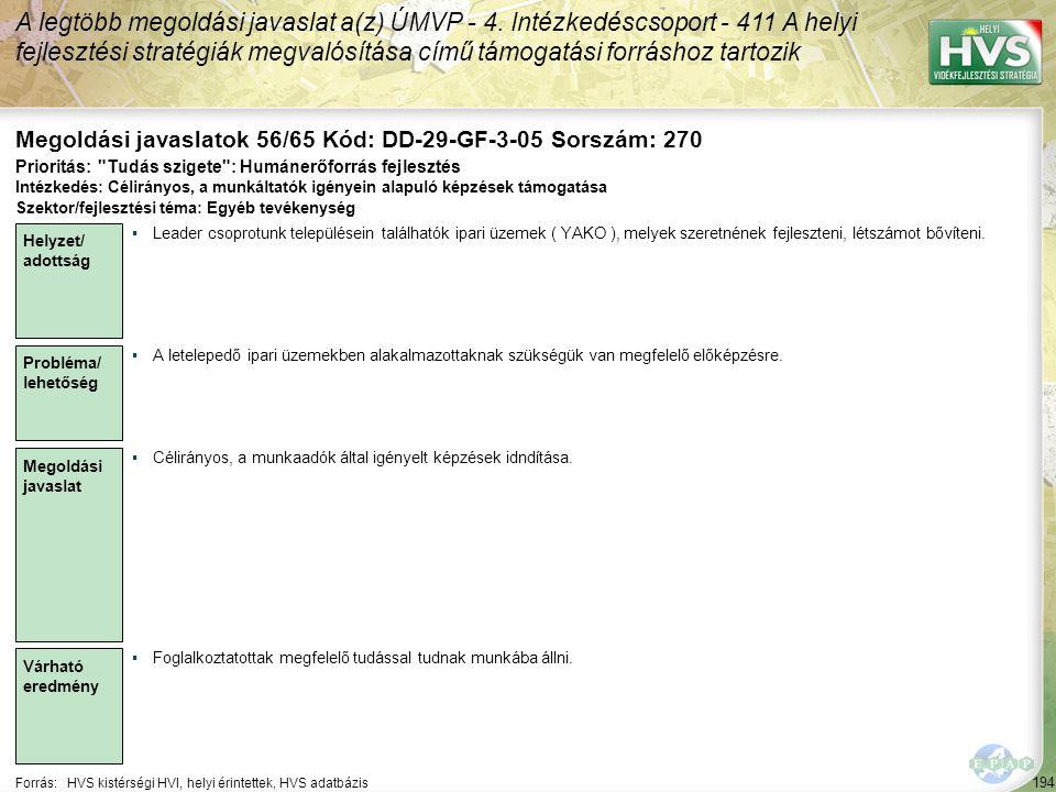 194 Forrás:HVS kistérségi HVI, helyi érintettek, HVS adatbázis Megoldási javaslatok 56/65 Kód: DD-29-GF-3-05 Sorszám: 270 A legtöbb megoldási javaslat a(z) ÚMVP - 4.