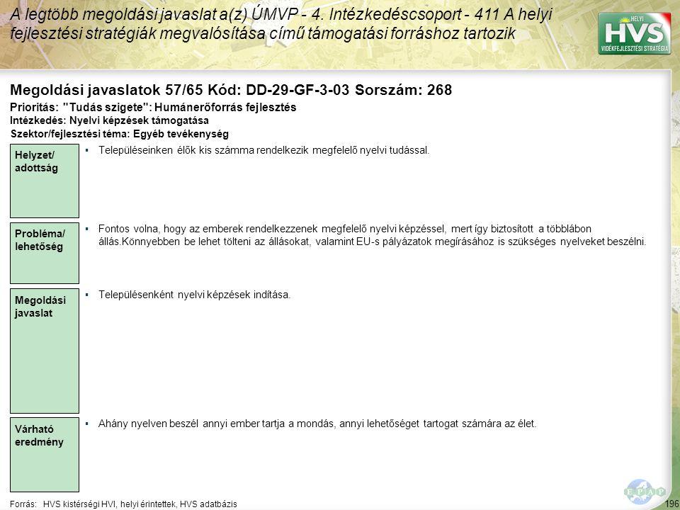 196 Forrás:HVS kistérségi HVI, helyi érintettek, HVS adatbázis Megoldási javaslatok 57/65 Kód: DD-29-GF-3-03 Sorszám: 268 A legtöbb megoldási javaslat