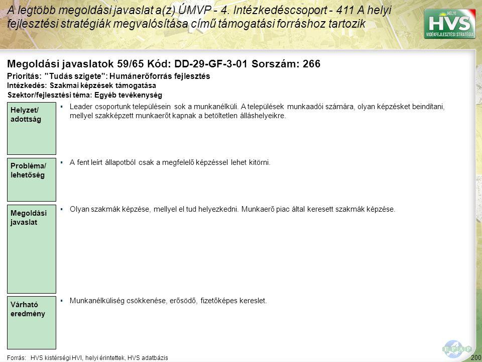 200 Forrás:HVS kistérségi HVI, helyi érintettek, HVS adatbázis Megoldási javaslatok 59/65 Kód: DD-29-GF-3-01 Sorszám: 266 A legtöbb megoldási javaslat a(z) ÚMVP - 4.
