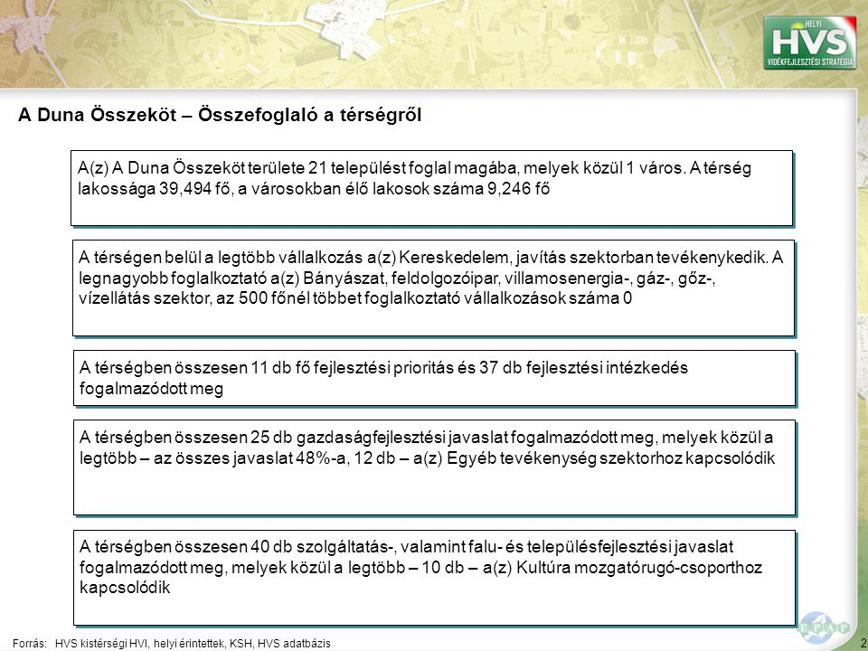 2 Forrás:HVS kistérségi HVI, helyi érintettek, KSH, HVS adatbázis A Duna Összeköt – Összefoglaló a térségről A térségen belül a legtöbb vállalkozás a(z) Kereskedelem, javítás szektorban tevékenykedik.