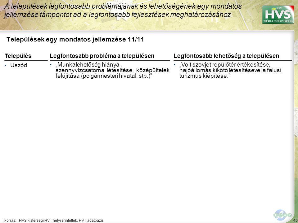 """45 Települések egy mondatos jellemzése 11/11 A települések legfontosabb problémájának és lehetőségének egy mondatos jellemzése támpontot ad a legfontosabb fejlesztések meghatározásához Forrás:HVS kistérségi HVI, helyi érintettek, HVT adatbázis TelepülésLegfontosabb probléma a településen ▪Uszód ▪""""Munkalehetőség hiánya, szennyvízcsatorna létesítése, középültetek felújítása (polgármesteri hivatal, stb.) Legfontosabb lehetőség a településen ▪""""Volt szovjet repülőtér értékesítése, hajóállomás,kikötő létesítésével a falusi turizmus kiépítése."""