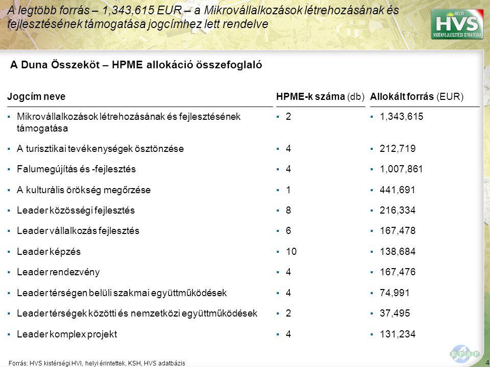 4 Forrás: HVS kistérségi HVI, helyi érintettek, KSH, HVS adatbázis A legtöbb forrás – 1,343,615 EUR – a Mikrovállalkozások létrehozásának és fejlesztésének támogatása jogcímhez lett rendelve A Duna Összeköt – HPME allokáció összefoglaló Jogcím neve ▪Mikrovállalkozások létrehozásának és fejlesztésének támogatása ▪A turisztikai tevékenységek ösztönzése ▪Falumegújítás és -fejlesztés ▪A kulturális örökség megőrzése ▪Leader közösségi fejlesztés ▪Leader vállalkozás fejlesztés ▪Leader képzés ▪Leader rendezvény ▪Leader térségen belüli szakmai együttműködések ▪Leader térségek közötti és nemzetközi együttműködések ▪Leader komplex projekt HPME-k száma (db) ▪2▪2 ▪4▪4 ▪4▪4 ▪1▪1 ▪8▪8 ▪6▪6 ▪10 ▪4▪4 ▪4▪4 ▪2▪2 ▪4▪4 Allokált forrás (EUR) ▪1,343,615 ▪212,719 ▪1,007,861 ▪441,691 ▪216,334 ▪167,478 ▪138,684 ▪167,476 ▪74,991 ▪37,495 ▪131,234