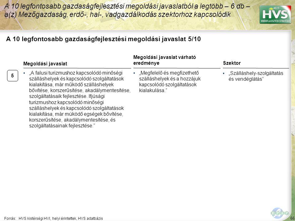 """66 A 10 legfontosabb gazdaságfejlesztési megoldási javaslat 5/10 Forrás:HVS kistérségi HVI, helyi érintettek, HVS adatbázis Szektor ▪""""Szálláshely-szolgáltatás és vendéglátás A 10 legfontosabb gazdaságfejlesztési megoldási javaslatból a legtöbb – 6 db – a(z) Mezőgazdaság, erdő-, hal-, vadgazdálkodás szektorhoz kapcsolódik 5 ▪""""A falusi turizmushoz kapcsolódó minőségi szálláshelyek és kapcsolódó szolgáltatások kialakítása, már működő szálláshelyek bővítése, korszerűsítése, akadálymentesítése, szolgáltatásaik fejlesztése."""