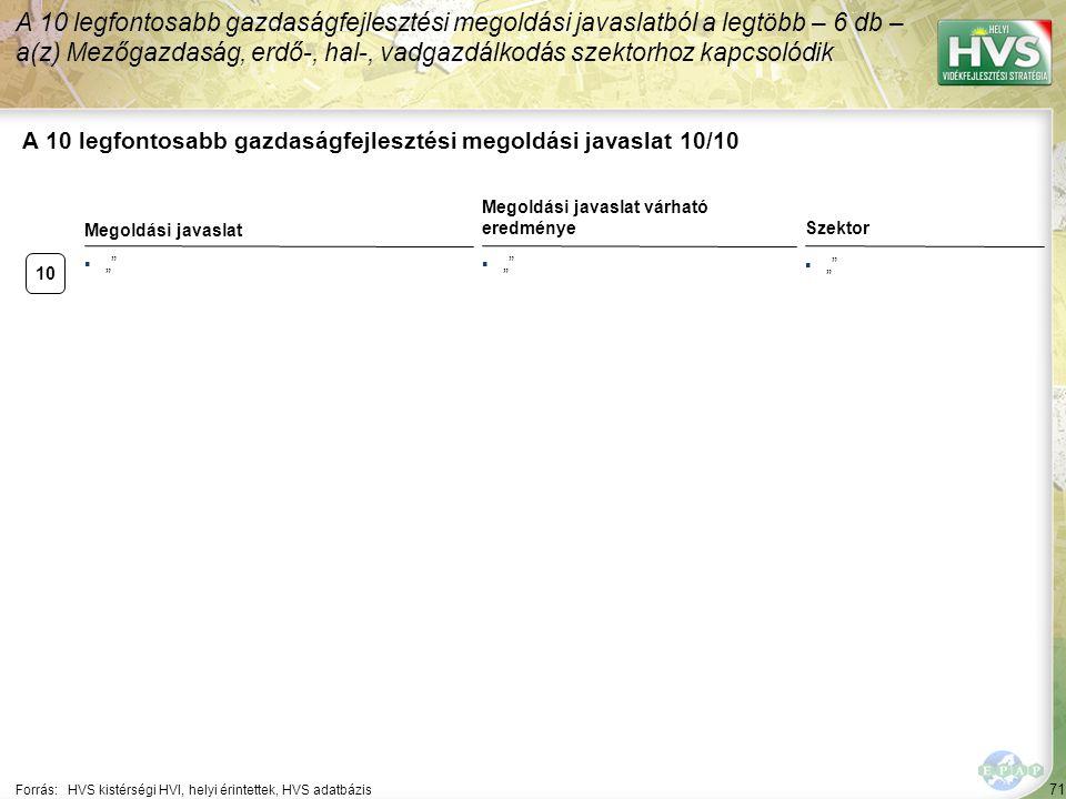 """▪"""""""" 10 ▪"""""""" 71 A 10 legfontosabb gazdaságfejlesztési megoldási javaslat 10/10 Forrás:HVS kistérségi HVI, helyi érintettek, HVS adatbázis Szektor A 10 l"""