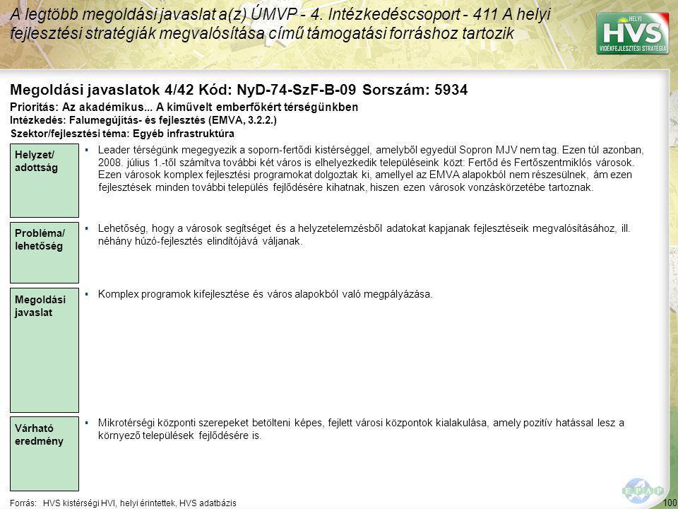 100 Forrás:HVS kistérségi HVI, helyi érintettek, HVS adatbázis Megoldási javaslatok 4/42 Kód: NyD-74-SzF-B-09 Sorszám: 5934 A legtöbb megoldási javaslat a(z) ÚMVP - 4.