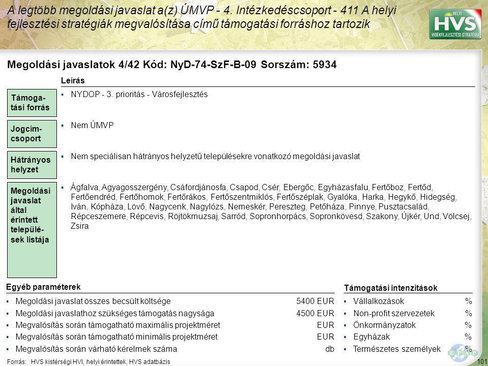 101 Forrás:HVS kistérségi HVI, helyi érintettek, HVS adatbázis A legtöbb megoldási javaslat a(z) ÚMVP - 4. Intézkedéscsoport - 411 A helyi fejlesztési