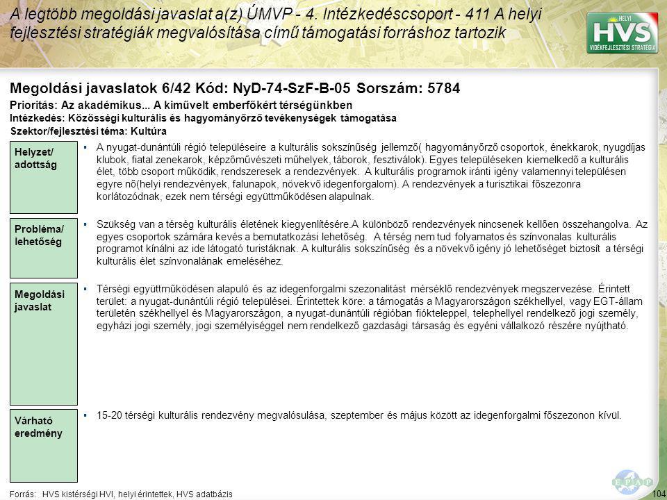 104 Forrás:HVS kistérségi HVI, helyi érintettek, HVS adatbázis Megoldási javaslatok 6/42 Kód: NyD-74-SzF-B-05 Sorszám: 5784 A legtöbb megoldási javaslat a(z) ÚMVP - 4.