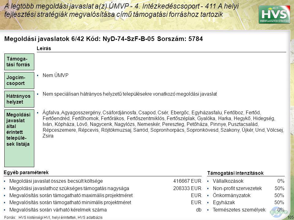 105 Forrás:HVS kistérségi HVI, helyi érintettek, HVS adatbázis A legtöbb megoldási javaslat a(z) ÚMVP - 4. Intézkedéscsoport - 411 A helyi fejlesztési