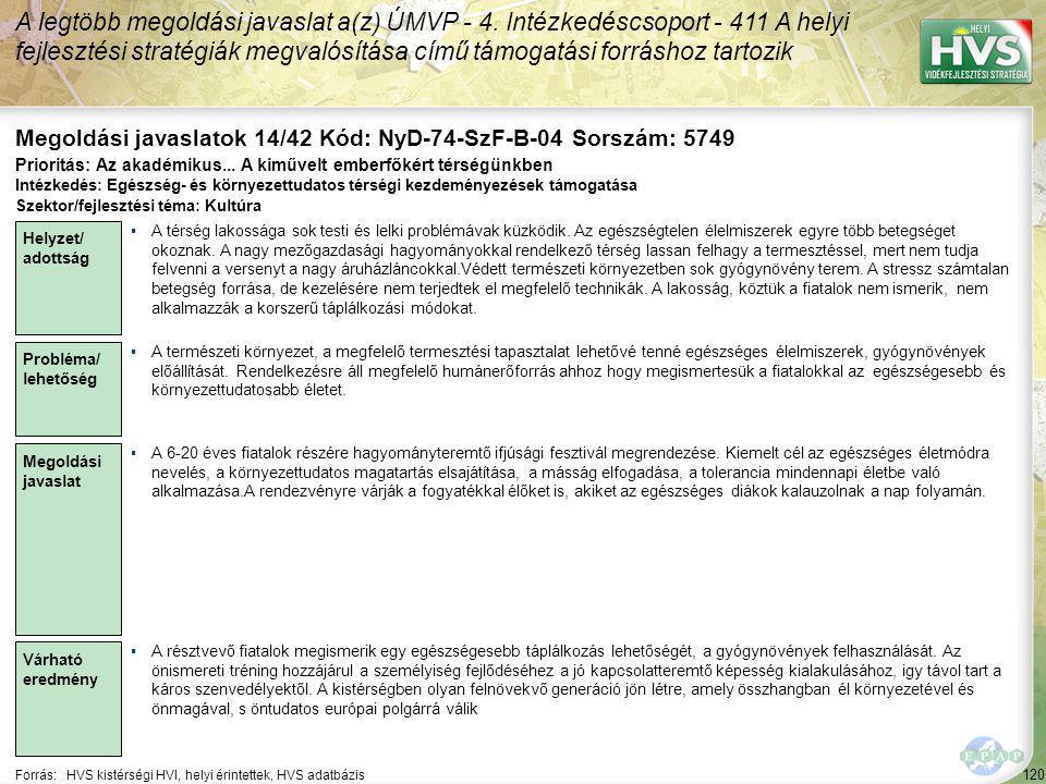 120 Forrás:HVS kistérségi HVI, helyi érintettek, HVS adatbázis Megoldási javaslatok 14/42 Kód: NyD-74-SzF-B-04 Sorszám: 5749 A legtöbb megoldási javaslat a(z) ÚMVP - 4.