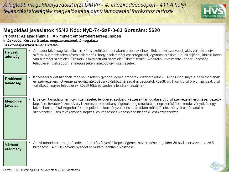 122 Forrás:HVS kistérségi HVI, helyi érintettek, HVS adatbázis Megoldási javaslatok 15/42 Kód: NyD-74-SzF-3-03 Sorszám: 5620 A legtöbb megoldási javaslat a(z) ÚMVP - 4.