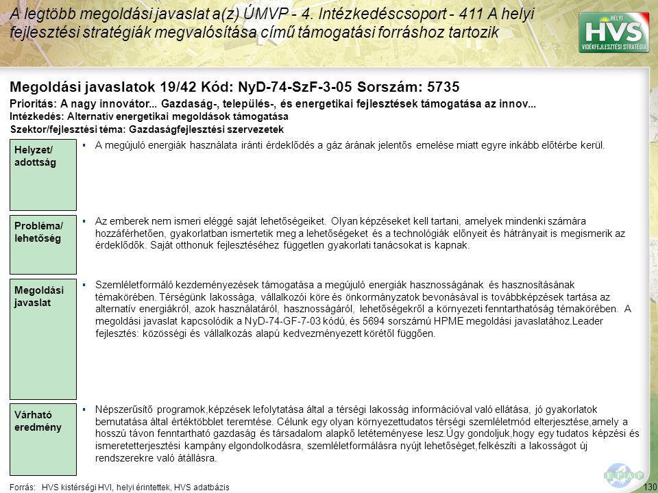 130 Forrás:HVS kistérségi HVI, helyi érintettek, HVS adatbázis Megoldási javaslatok 19/42 Kód: NyD-74-SzF-3-05 Sorszám: 5735 A legtöbb megoldási javaslat a(z) ÚMVP - 4.