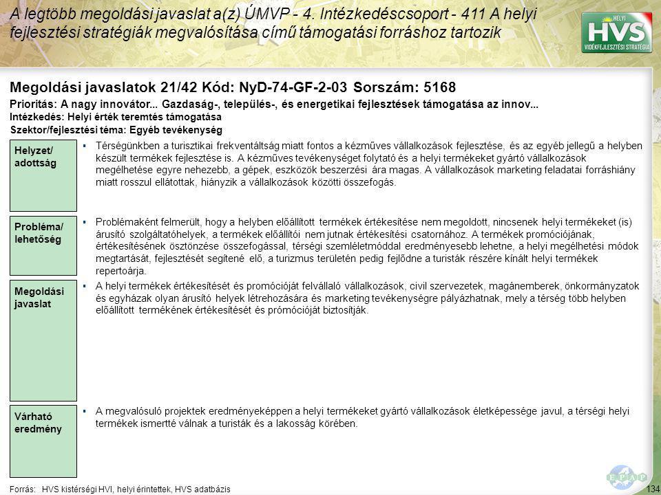134 Forrás:HVS kistérségi HVI, helyi érintettek, HVS adatbázis Megoldási javaslatok 21/42 Kód: NyD-74-GF-2-03 Sorszám: 5168 A legtöbb megoldási javaslat a(z) ÚMVP - 4.