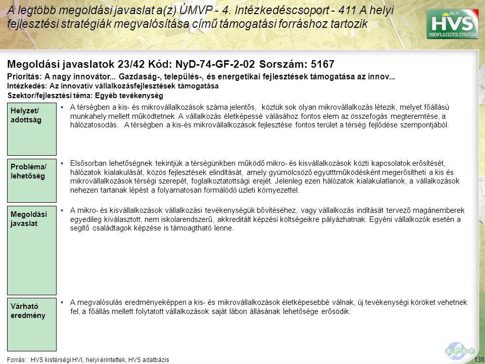 138 Forrás:HVS kistérségi HVI, helyi érintettek, HVS adatbázis Megoldási javaslatok 23/42 Kód: NyD-74-GF-2-02 Sorszám: 5167 A legtöbb megoldási javaslat a(z) ÚMVP - 4.