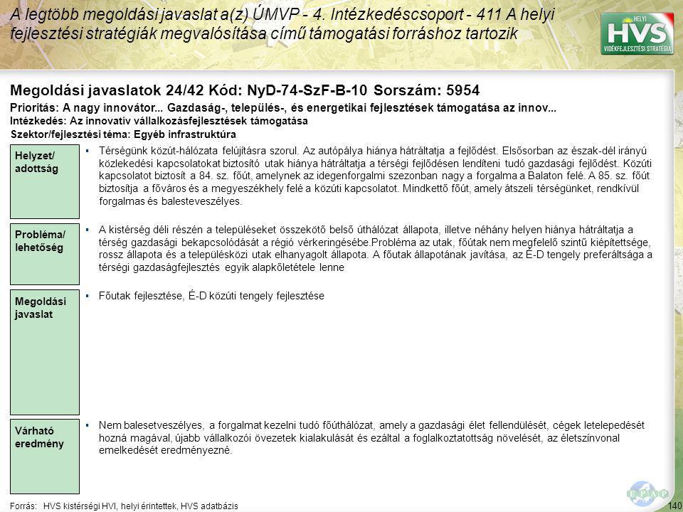 140 Forrás:HVS kistérségi HVI, helyi érintettek, HVS adatbázis Megoldási javaslatok 24/42 Kód: NyD-74-SzF-B-10 Sorszám: 5954 A legtöbb megoldási javaslat a(z) ÚMVP - 4.